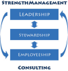 StrenghtManagement Consulting